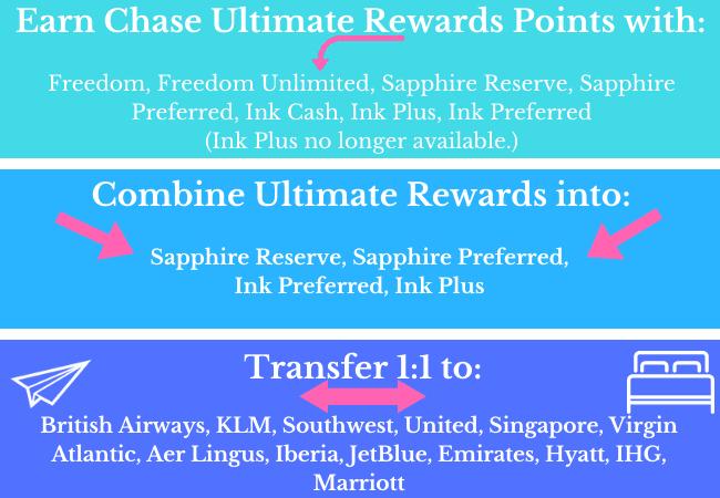 Chase Ultimate Rewards Chart