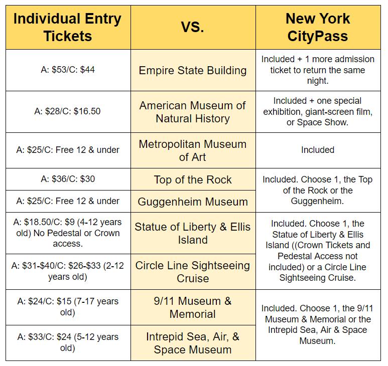 New Yok CityPASS Is it worth it?