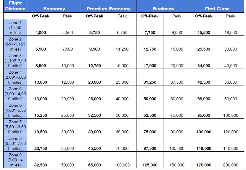 BA Operated Miles Chart Peak Off Peak