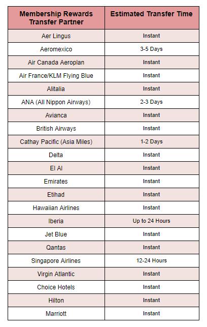 Amex Transfer Partner Times