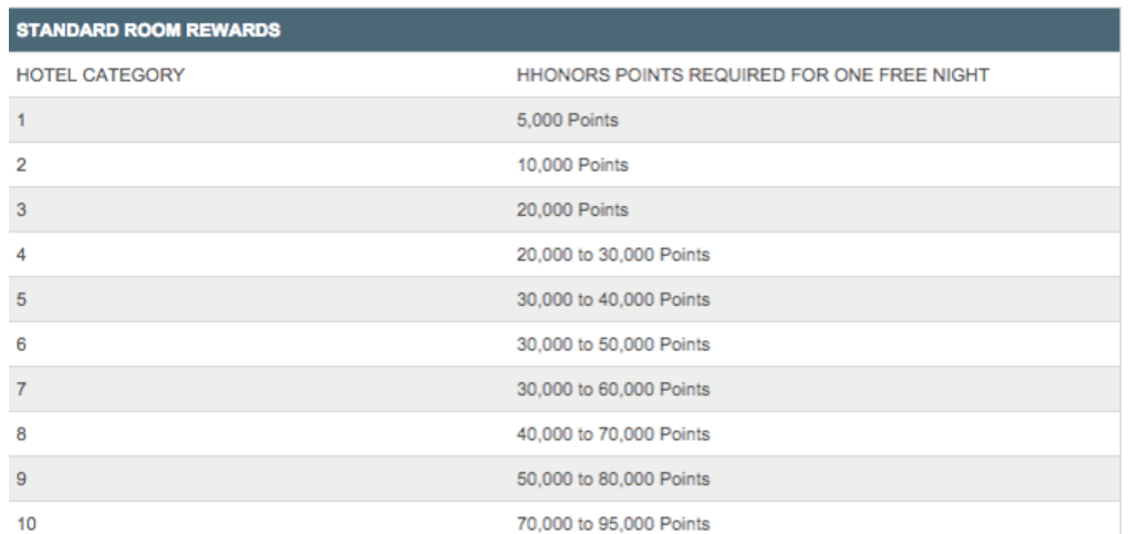 Hilton Points Chart