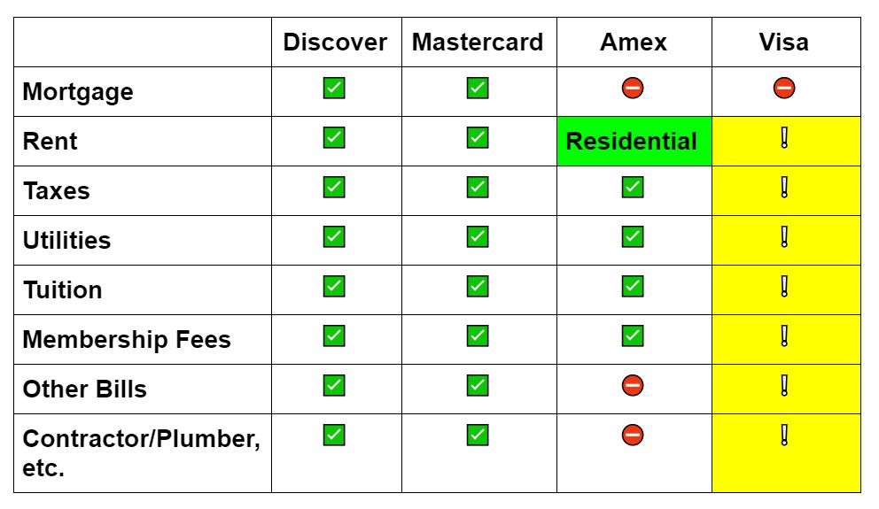 Plastiq Bill Payment Chart